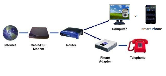 How it works - VoIP ms Wiki
